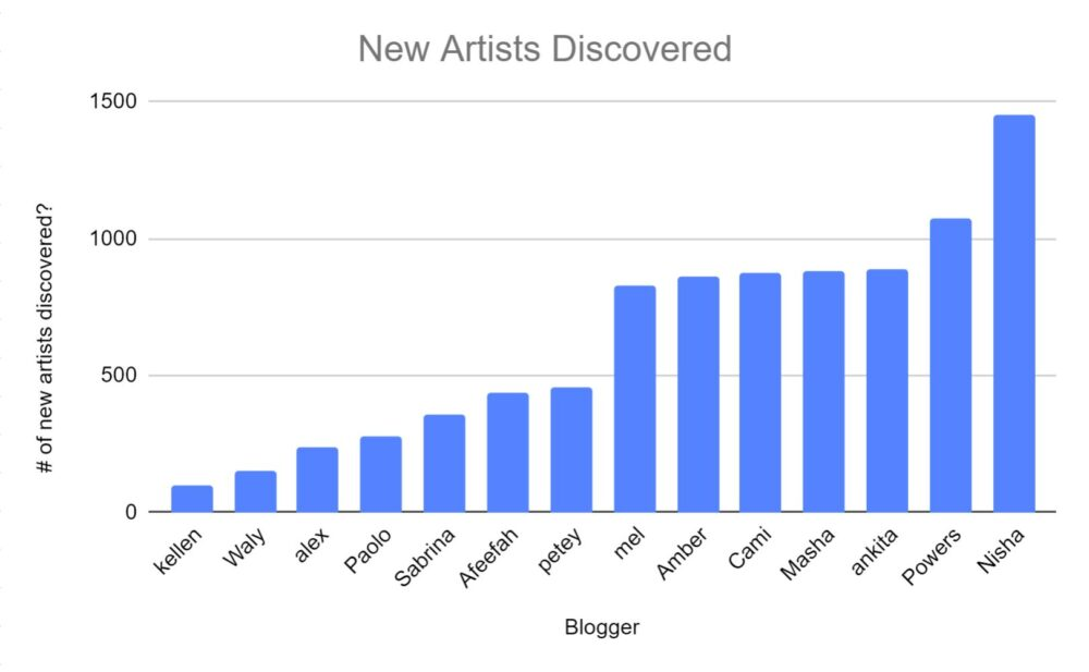 blogger vs number of new artists discovered