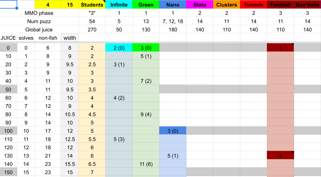 screenshot of spreadsheet with juice numbers and stuff