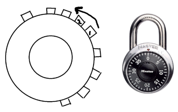 left: labeled rooms around a circular corridor; right: combination lock picture