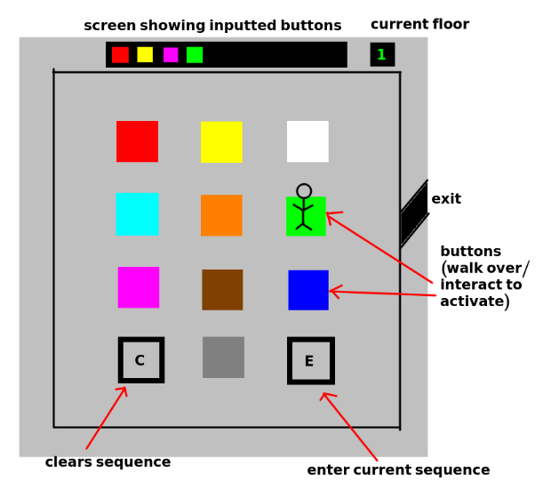 drawing of elevator buttons on the floor