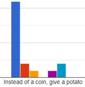 "bar chart ""instead of a coin give a potato"""