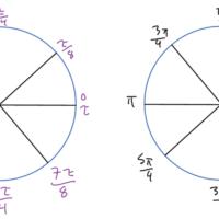 tau and pi unit circles