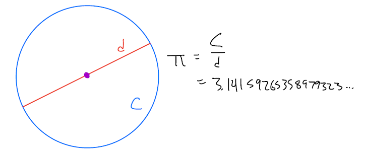 circle with circumference and diameter labeled: pi = c/d = 3.14...