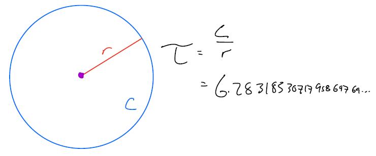 circle with circumference and radius labeled: tau = c/r = 6.28...