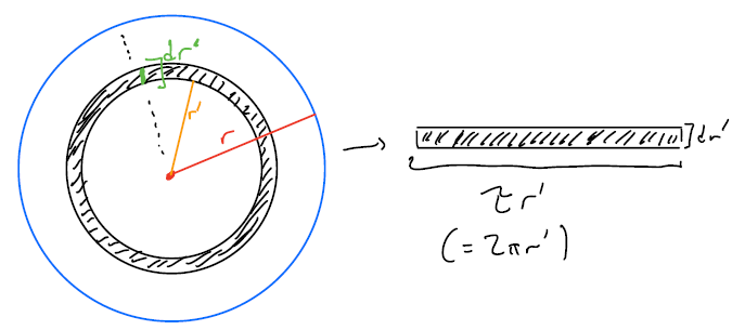 unrolling of one ring to a rectangle