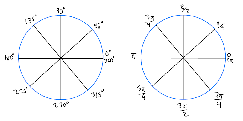 unit circle with degrees and unit circle with pi
