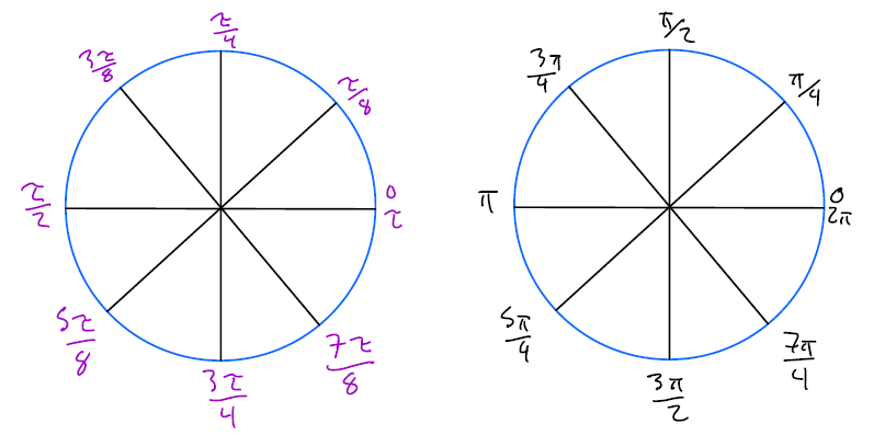 unit circle with tau and unit circle with pi