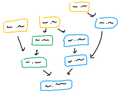a diagram with colored rectangles with arrows pointing to other rectangles