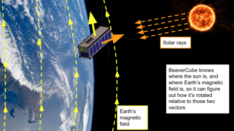 satellite in space with arrows pointing to the sun and along earth's magnetic field
