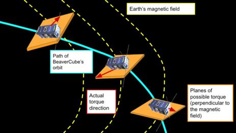 diagram of satellite torquing perpendicular to magnetic field
