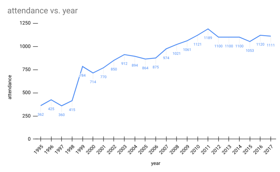 graph of cpw attendance over time