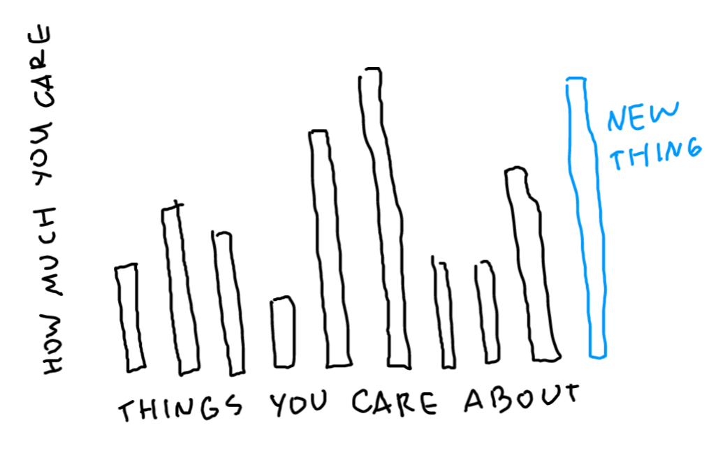 """chart. """"things you care about"""" vs """"how much you care"""". """"new thing"""" bar labeled in blue to the right"""
