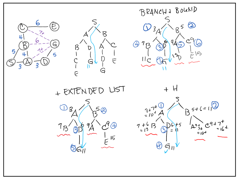 visual representations of the branch and bound search alg with nodes and trees